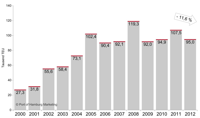 Binnenschiffsverkehre2000-2012