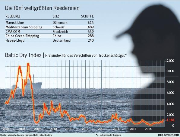 5 weltgrößte Reedereien | Baltic Dry Index 20161129 Seecargo