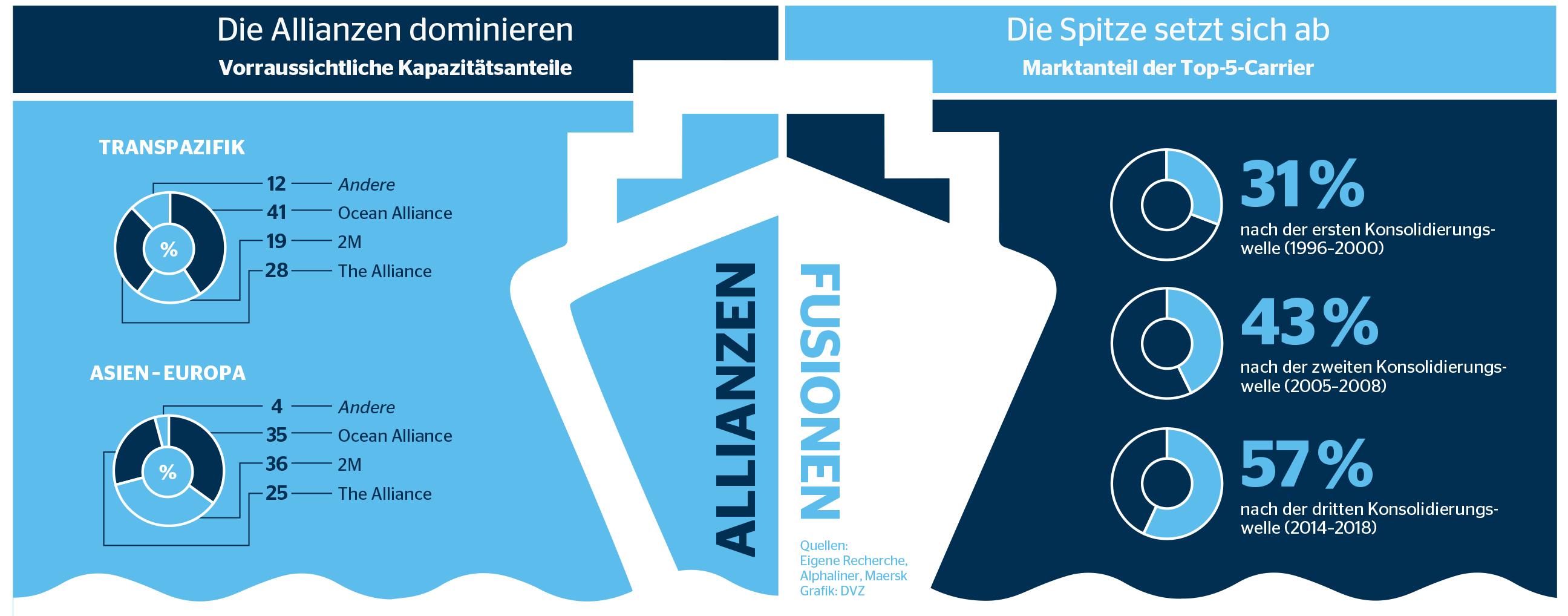 allianzen-fusionen-grafik-unten2